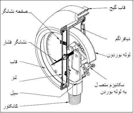 مکانیزم نحوه عملکرد گیج یا مانومتر اندازه گیری فشار