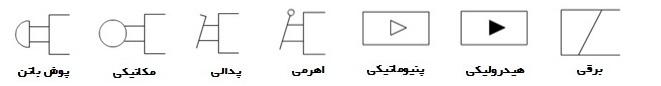 نماد و سینبل های نوع تحریک شیر های هیدرولیک کنترل جهت و دایرکشنال