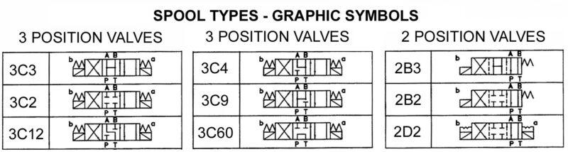 نوع اسپول شیر های هیدرولیک کنترل جهت یوکن به همراه کد معرفی فرمان ها