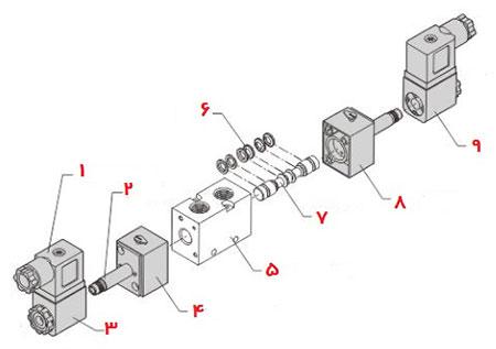 کاتالوگ مشخصات، نقشه، قیمت خرید و نمایندگی فروش شیر برقی پنوماتیک شاکو SHAKO اصلی سایز 1/4 و 1/8 و 3/8 و 1/2 با فرمان های پنج دو، پنج سه، سه به دو، دو به دو